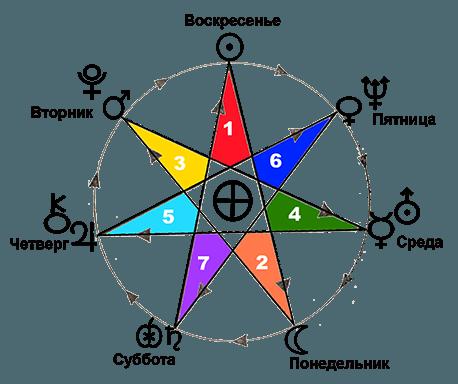 пентаграмма солнечной звезды