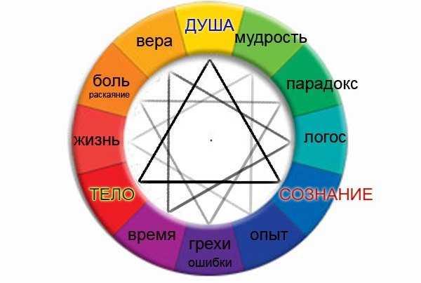 Значение звезды Эрцгаммы